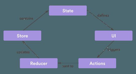 Ionic 3 Redux Diagram