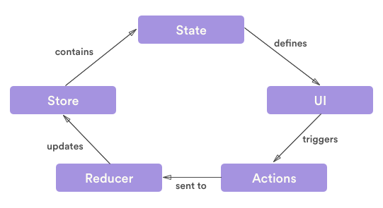 Ionic 3 & Redux - Ghadeer Rahhal's Blog